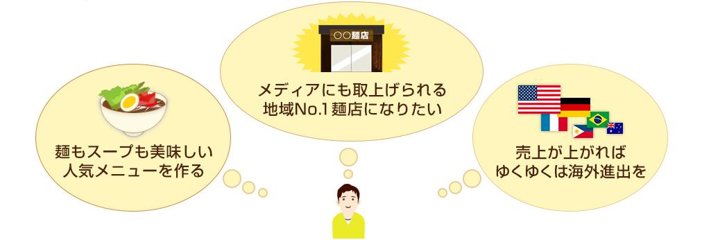 どんどん広がる麺店開業への夢